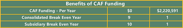 Benefits of CAF funding